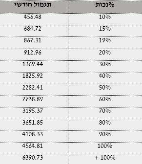 טבלה המפרטת דרגות אחוזי הנכות